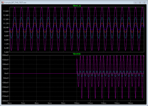 Analysis Waveforms after Amplitude Sweep