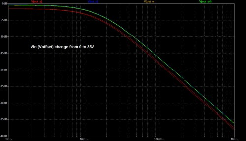 Frequency response modulation with change of input voltage due to Ccb change