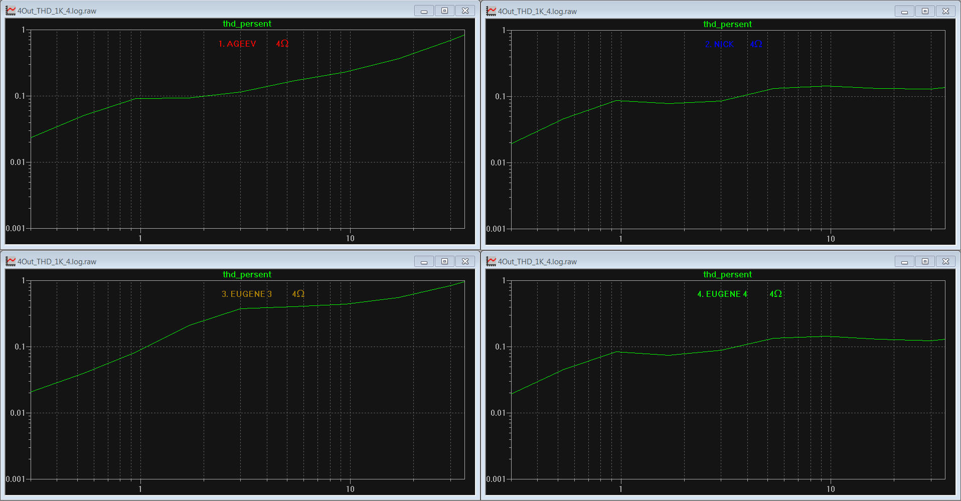 THD of all stages after optimization, 1KHz, 4 Ohm:
