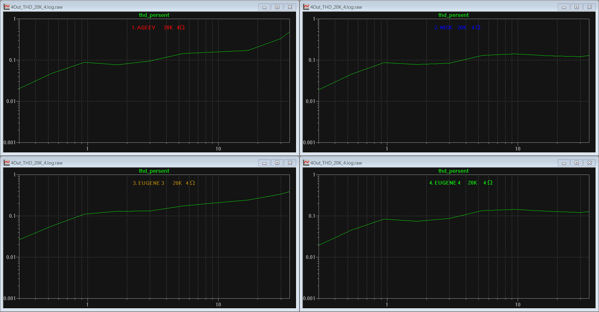 Total Harmonic Distortion tests and results, part 2 – 20 KHz